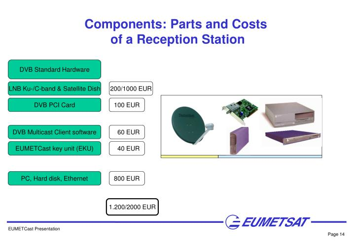 Components: Parts and Costs