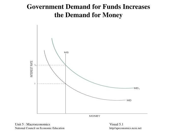 Government demand for funds increases the demand for money