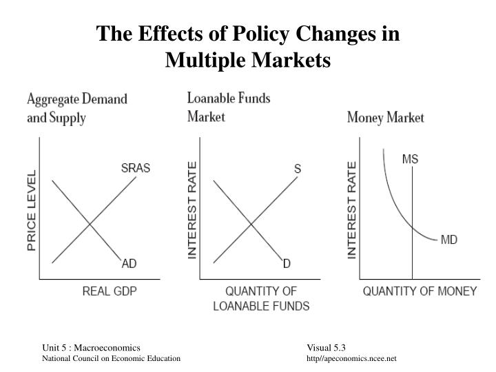 The effects of policy changes in multiple markets