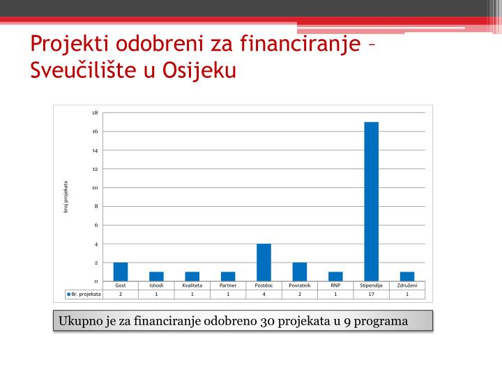 Projekti odobreni za financiranje – Sveučilište u Osijeku