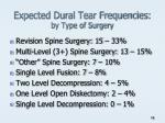 expected dural tear frequencies by type of surgery