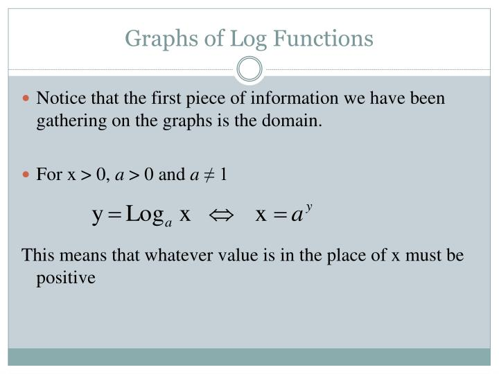 Graphs of Log Functions