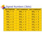 signed numbers 3bits