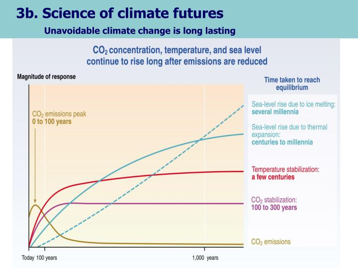 3b. Science of climate futures
