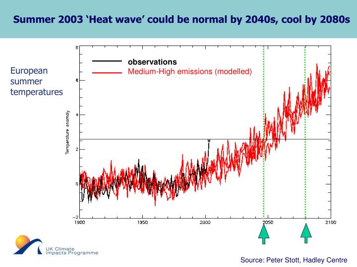 Summer 2003 'Heat wave' could be normal by 2040s, cool by 2080s