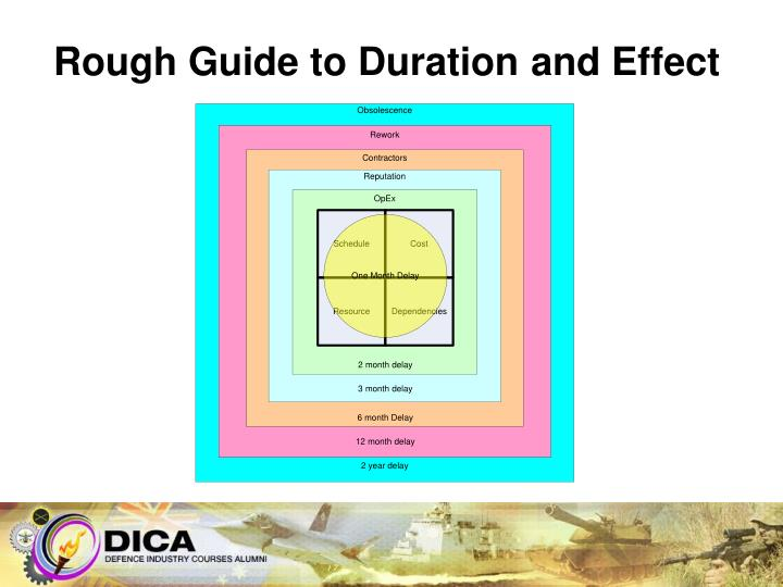 Rough Guide to Duration