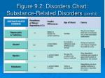 figure 9 2 disorders chart substance related disorders cont d