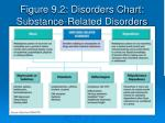 figure 9 2 disorders chart substance related disorders