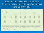 table 9 2 blood alcohol level as a function of number of drinks consumed and body weight