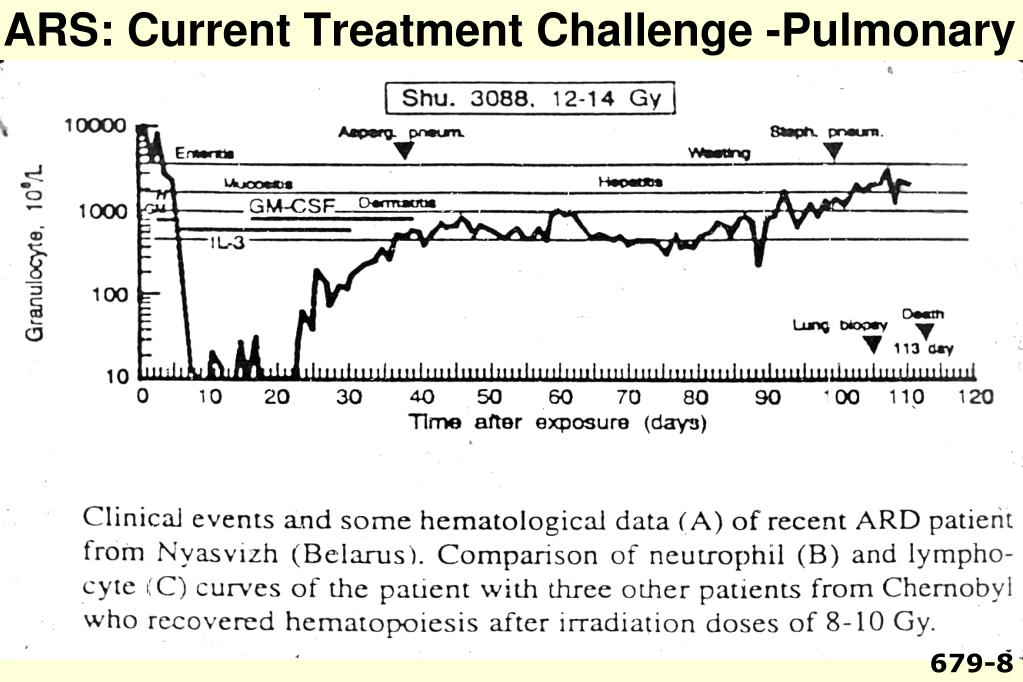 ARS: Current Treatment Challenge -Pulmonary
