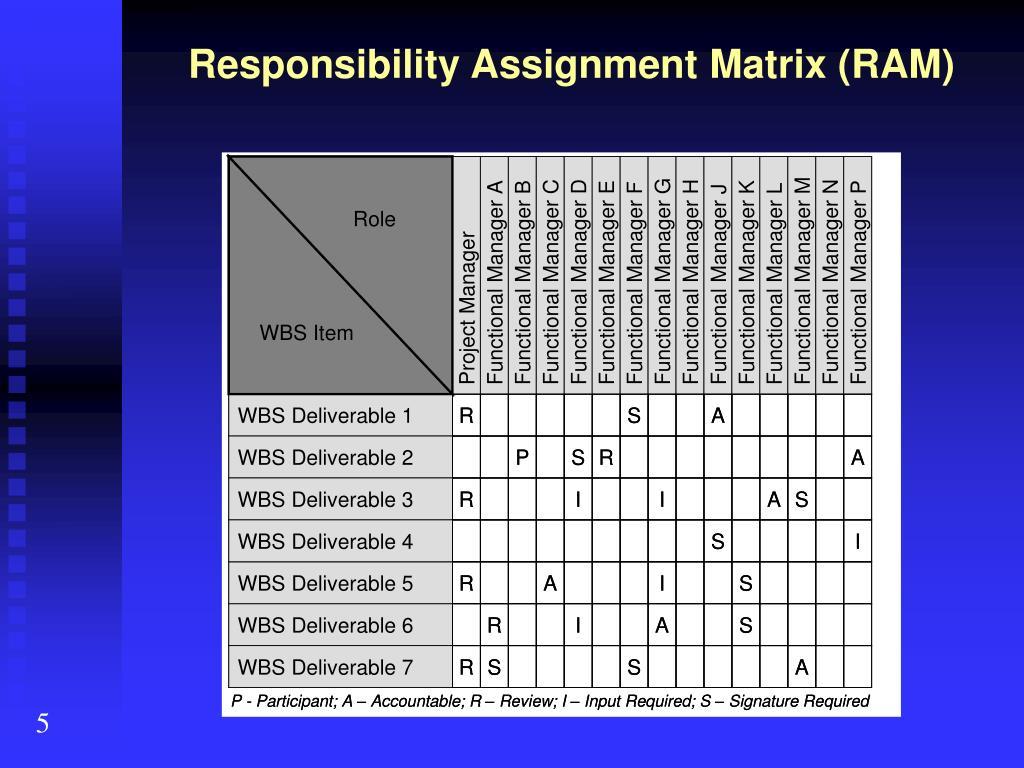 Responsibility Assignment Matrix (RAM)