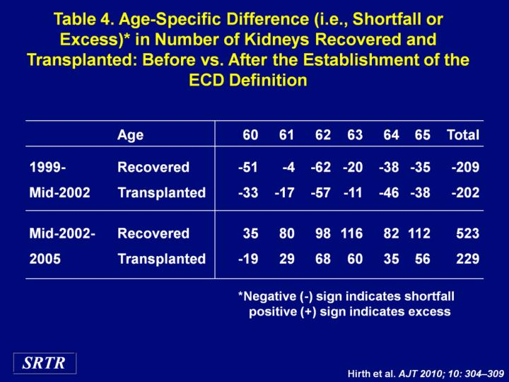 Table 4. Age-Specific Difference (i.e., Shortfall or Excess)* in Number of Kidneys Recovered and Transplanted: Before vs. After the Establishment of the ECD Definition