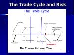 the trade cycle and risk