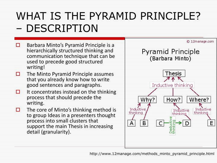 Ppt The Minto Pyramid Principle 174 Concept Powerpoint