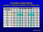 acceptable collapse margin based on composite uncertainty and collapse goal