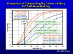 comparison of collapse fragility curves 4 story r c smf model building