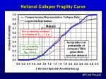 notional collapse fragility curve