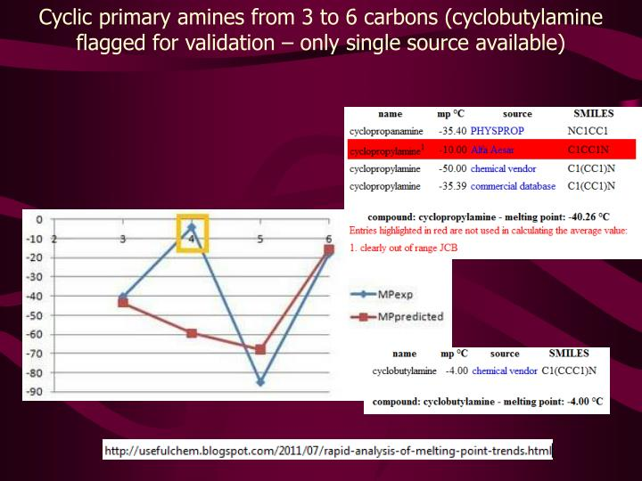 Cyclic primary amines from 3 to 6 carbons (
