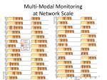 multi modal monitoring at network scale