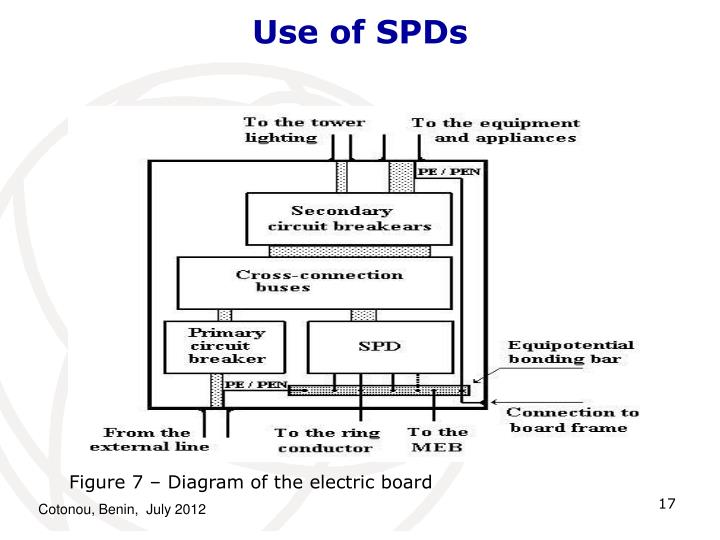 Use of SPDs