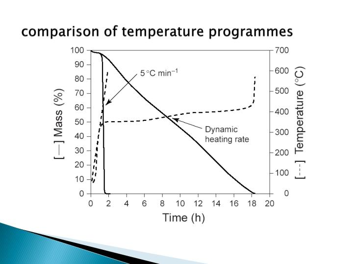 comparison of temperature programmes