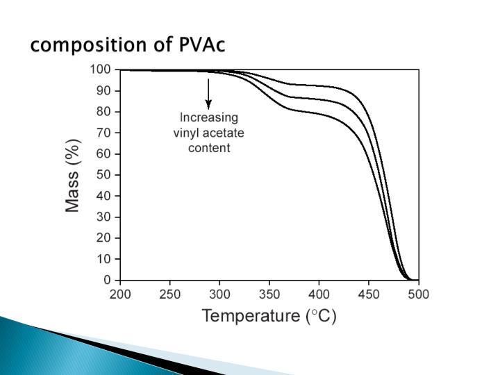 composition of PVAc
