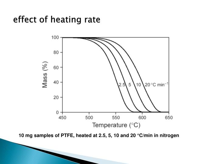 effect of heating rate