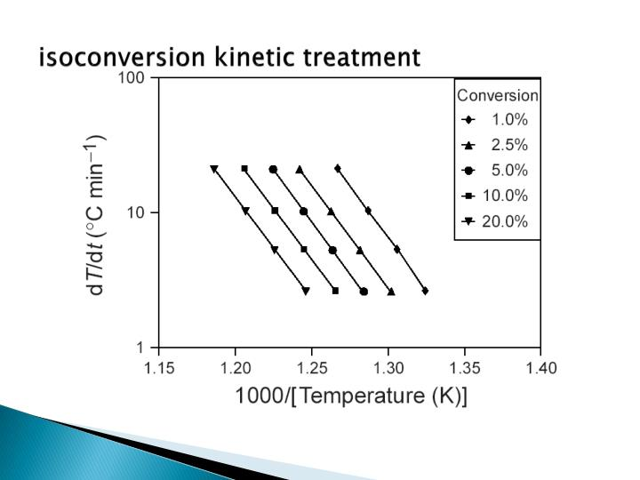 isoconversion kinetic treatment