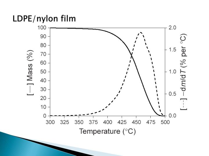 LDPE/nylon film