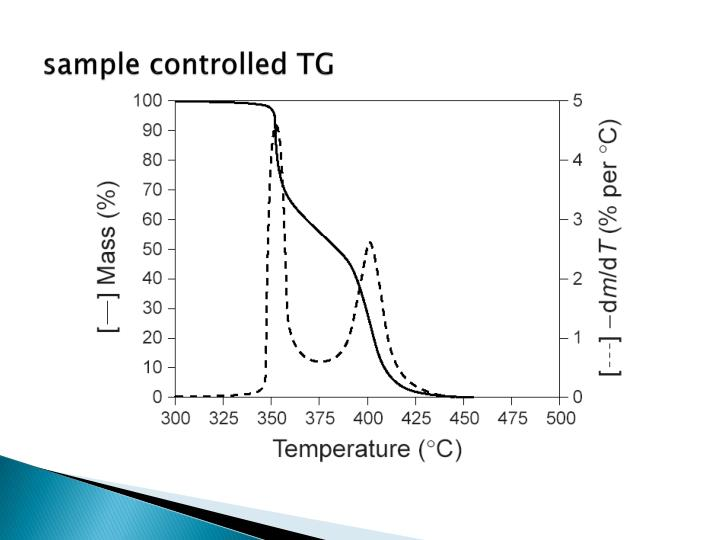 sample controlled TG