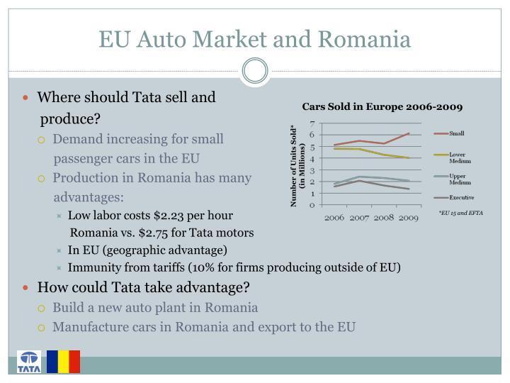 Eu auto market and romania