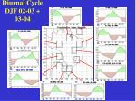 diurnal cycle djf 02 03 03 04
