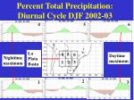 percent total precipitation diurnal cycle djf 2002 03