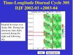 time longitude diurnal cycle 30s djf 2002 03 2003 04