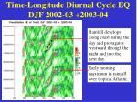 time longitude diurnal cycle eq djf 2002 03 2003 04