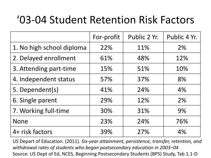 '03-04 Student Retention Risk Factors