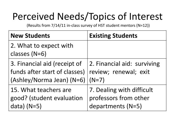 Perceived Needs/Topics of Interest