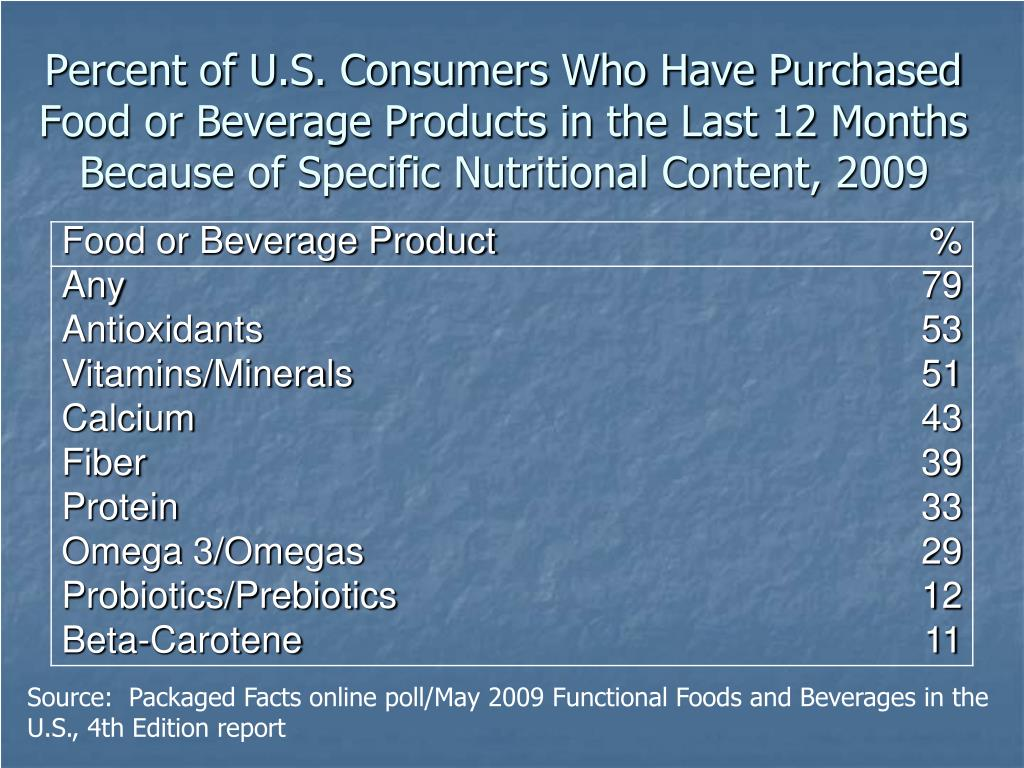 Percent of U.S. Consumers Who Have Purchased Food or Beverage Products in the Last 12 Months Because of Specific Nutritional Content, 2009