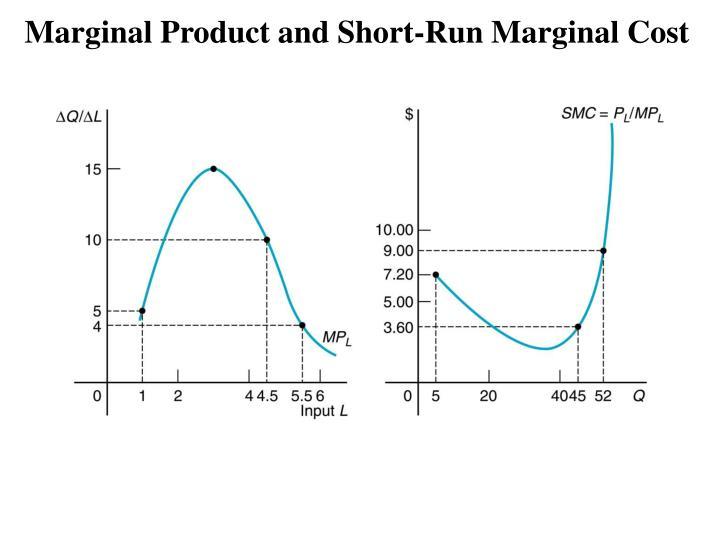 Marginal Product and Short-Run Marginal Cost