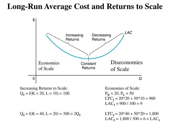 Long-Run Average Cost and Returns to Scale