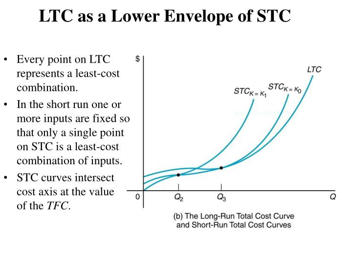 LTC as a Lower Envelope of STC