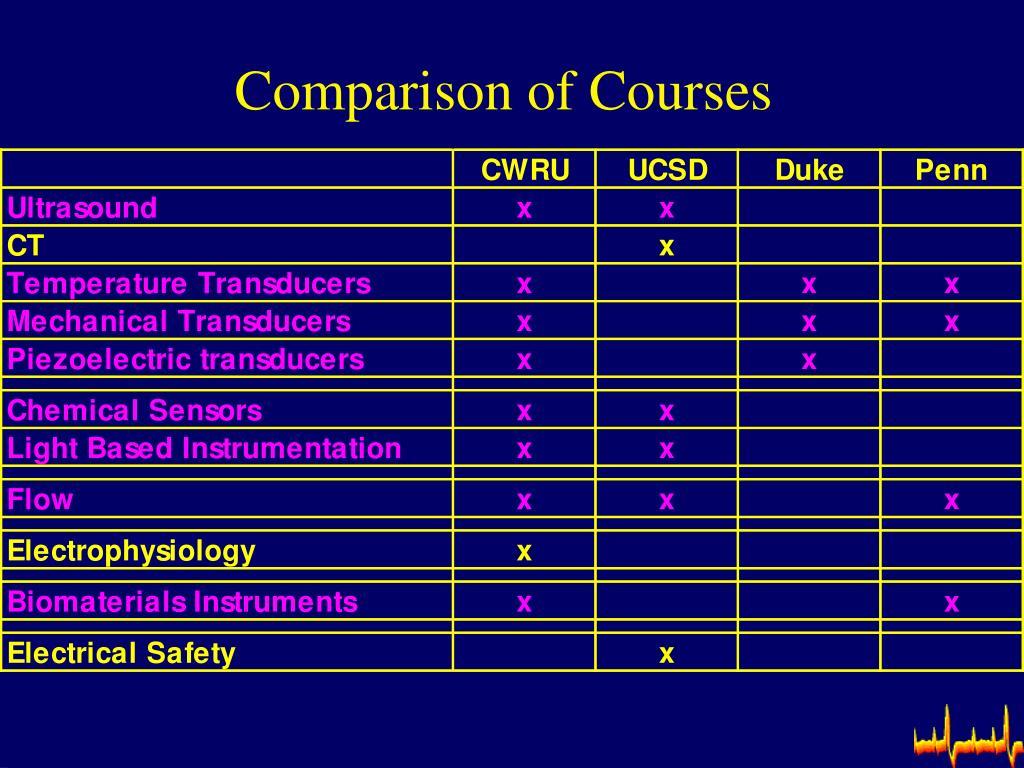 Comparison of Courses