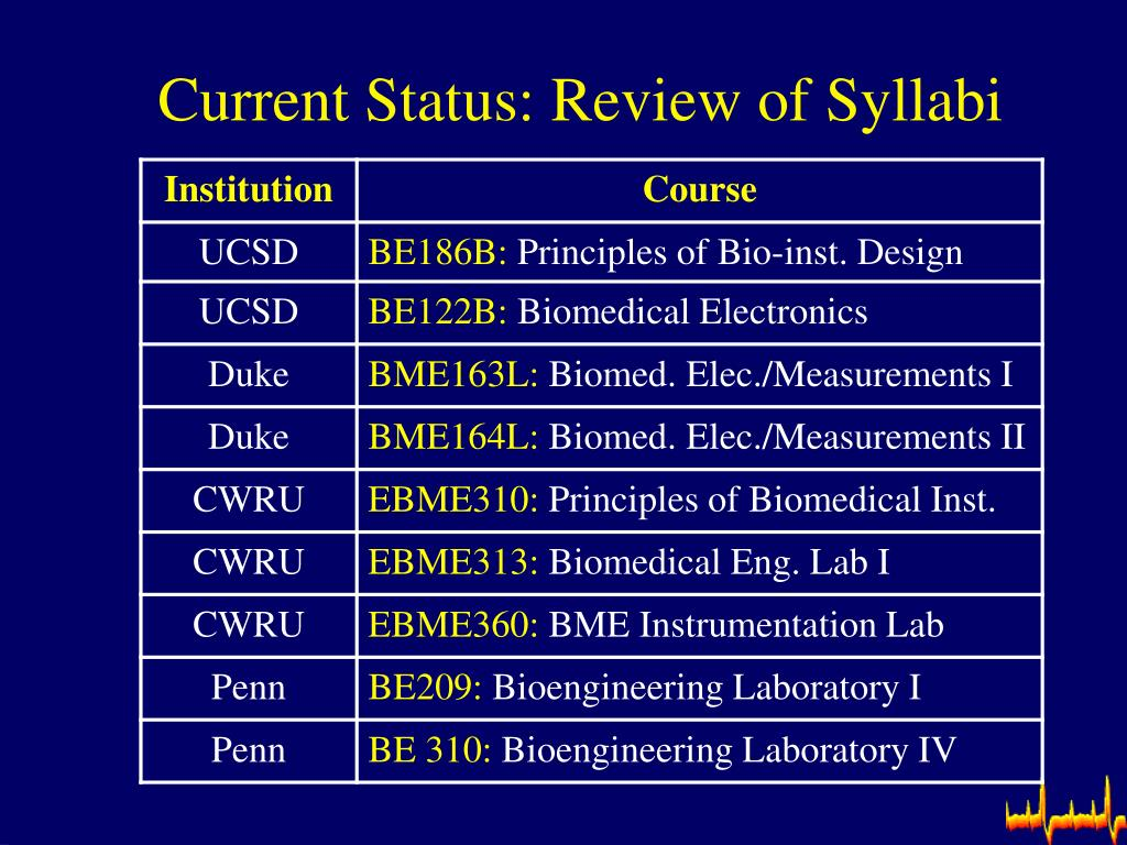 Current Status: Review of Syllabi