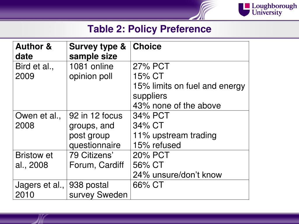 Table 2: Policy Preference