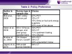 table 2 policy preference