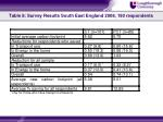 table 8 survey results south east england 2008 190 respondents