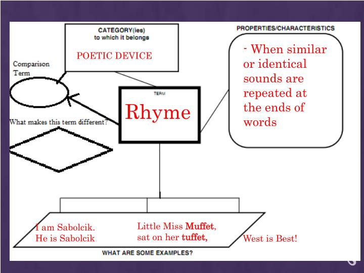 - When similar or identical sounds are repeated at the ends of words