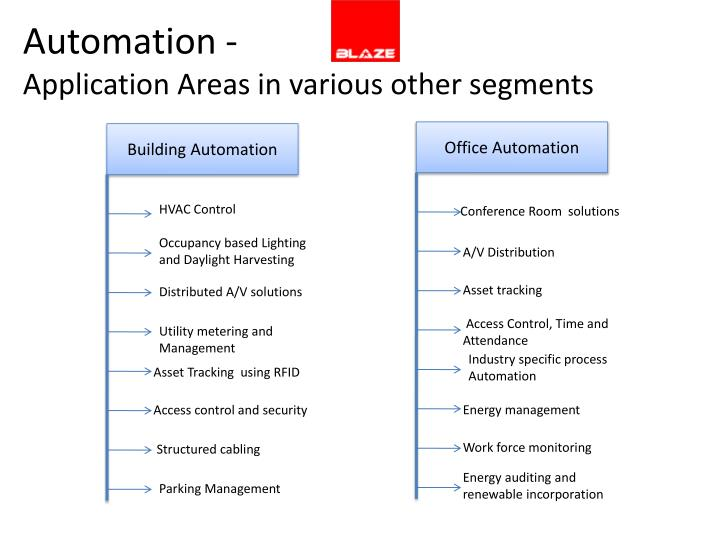 Automation -