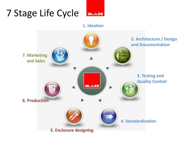 7 Stage Life Cycle