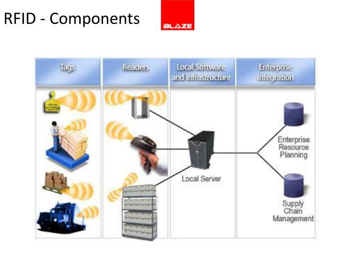 RFID - Components